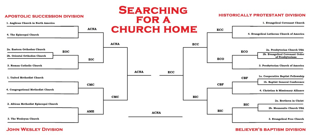 Searching for a Church Home bracket - Round 6